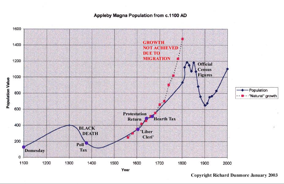 Black Death Population Graph Appleby populationg graphBlack Death Population Graph